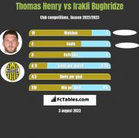 Thomas Henry vs Irakli Bughridze h2h player stats