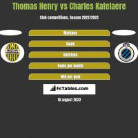 Thomas Henry vs Charles Katelaere h2h player stats