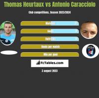 Thomas Heurtaux vs Antonio Caracciolo h2h player stats