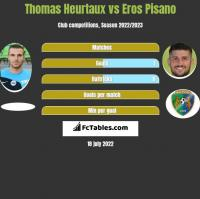 Thomas Heurtaux vs Eros Pisano h2h player stats