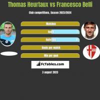 Thomas Heurtaux vs Francesco Belli h2h player stats