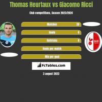 Thomas Heurtaux vs Giacomo Ricci h2h player stats