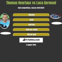 Thomas Heurtaux vs Luca Germoni h2h player stats