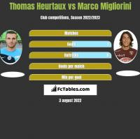 Thomas Heurtaux vs Marco Migliorini h2h player stats