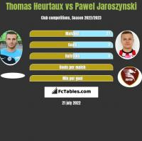 Thomas Heurtaux vs Pawel Jaroszynski h2h player stats