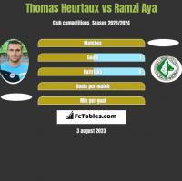 Thomas Heurtaux vs Ramzi Aya h2h player stats