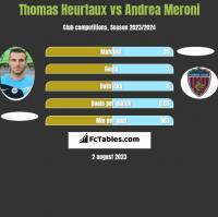 Thomas Heurtaux vs Andrea Meroni h2h player stats