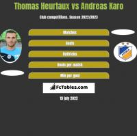 Thomas Heurtaux vs Andreas Karo h2h player stats