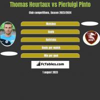 Thomas Heurtaux vs Pierluigi Pinto h2h player stats