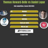 Thomas Heward-Belle vs Daniel Lopar h2h player stats