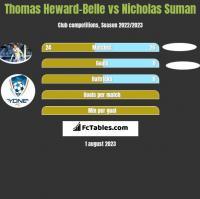 Thomas Heward-Belle vs Nicholas Suman h2h player stats