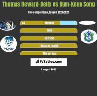 Thomas Heward-Belle vs Bum-Keun Song h2h player stats
