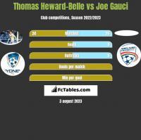 Thomas Heward-Belle vs Joe Gauci h2h player stats
