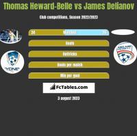 Thomas Heward-Belle vs James Delianov h2h player stats