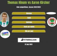 Thomas Hinum vs Aaron Kircher h2h player stats