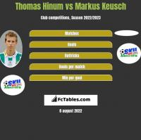 Thomas Hinum vs Markus Keusch h2h player stats