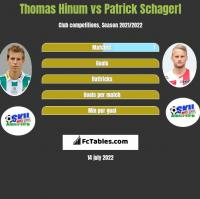 Thomas Hinum vs Patrick Schagerl h2h player stats