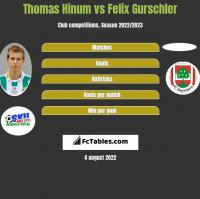 Thomas Hinum vs Felix Gurschler h2h player stats