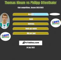 Thomas Hinum vs Philipp Offenthaler h2h player stats