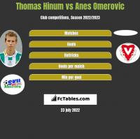Thomas Hinum vs Anes Omerovic h2h player stats