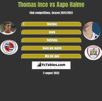 Thomas Ince vs Aapo Halme h2h player stats
