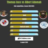 Thomas Ince vs Albert Adomah h2h player stats