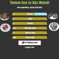 Thomas Ince vs Alex Mowatt h2h player stats