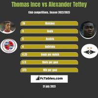 Thomas Ince vs Alexander Tettey h2h player stats