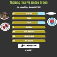 Thomas Ince vs Andre Green h2h player stats