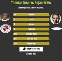 Thomas Ince vs Bojan Krkic h2h player stats