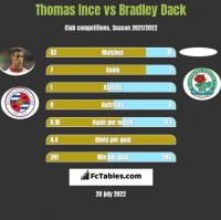 Thomas Ince vs Bradley Dack h2h player stats