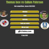 Thomas Ince vs Callum Paterson h2h player stats