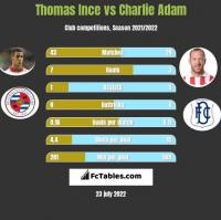 Thomas Ince vs Charlie Adam h2h player stats