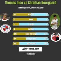 Thomas Ince vs Christian Noergaard h2h player stats