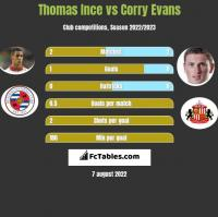 Thomas Ince vs Corry Evans h2h player stats