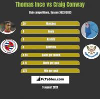 Thomas Ince vs Craig Conway h2h player stats