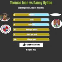 Thomas Ince vs Danny Hylton h2h player stats
