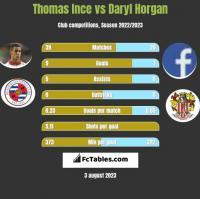 Thomas Ince vs Daryl Horgan h2h player stats