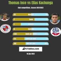 Thomas Ince vs Elias Kachunga h2h player stats