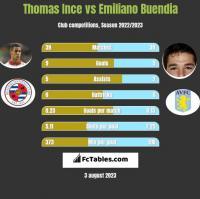 Thomas Ince vs Emiliano Buendia h2h player stats