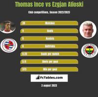 Thomas Ince vs Ezgjan Alioski h2h player stats