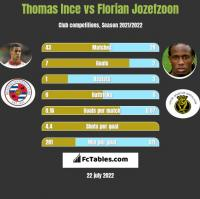 Thomas Ince vs Florian Jozefzoon h2h player stats