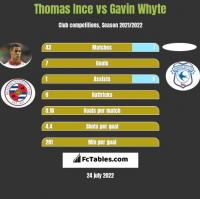Thomas Ince vs Gavin Whyte h2h player stats