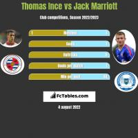 Thomas Ince vs Jack Marriott h2h player stats