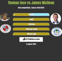 Thomas Ince vs James McClean h2h player stats