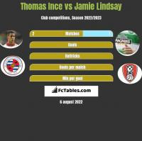 Thomas Ince vs Jamie Lindsay h2h player stats