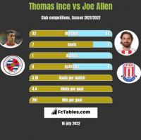 Thomas Ince vs Joe Allen h2h player stats