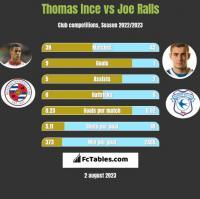 Thomas Ince vs Joe Ralls h2h player stats