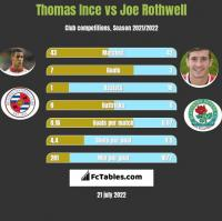 Thomas Ince vs Joe Rothwell h2h player stats