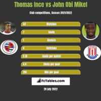 Thomas Ince vs John Obi Mikel h2h player stats